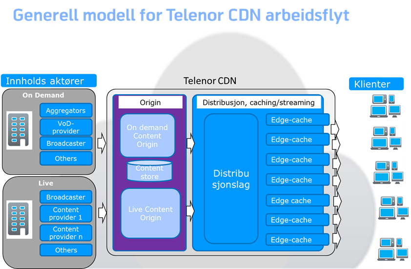 generell modell for Telenor CDN arbeidsflyt